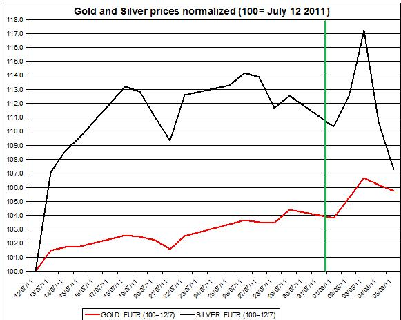 Gold prices forecast & silver price outlook 2011 August 8