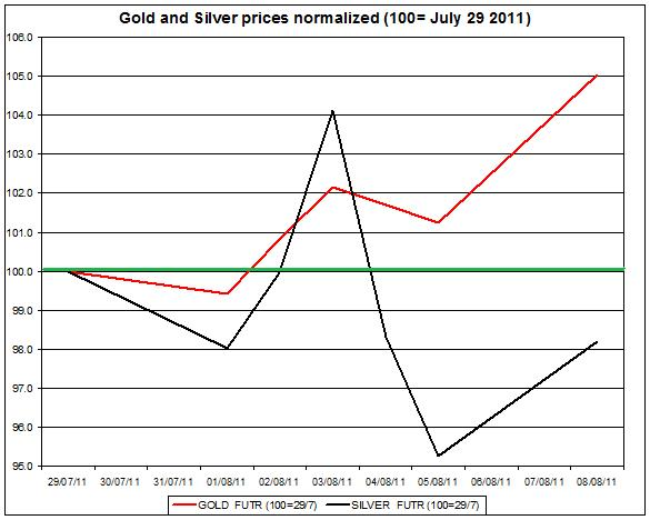 Gold prices forecast & silver price outlook 2011 August 9