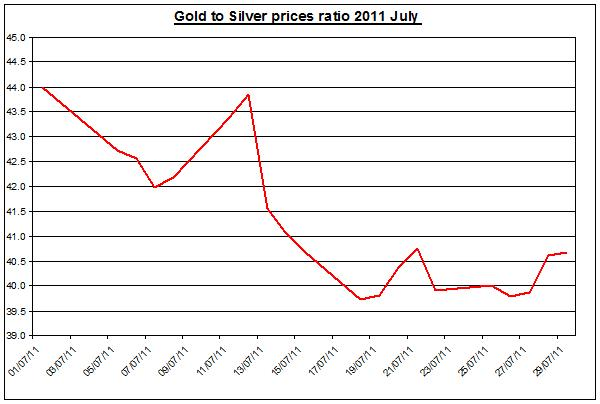 Gold prices forecast & silver price outlook ratio 2011 August 1