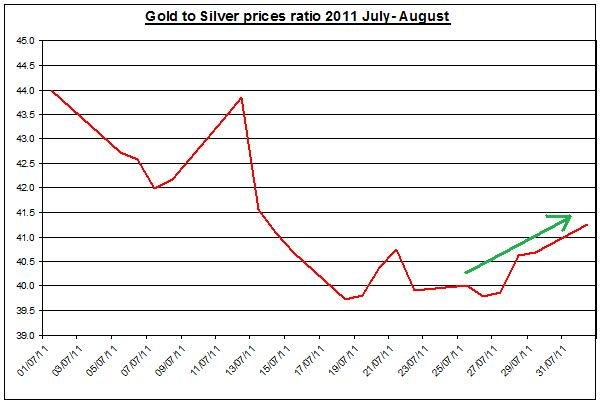 Gold prices forecast & silver price outlook ratio 2011 August 2