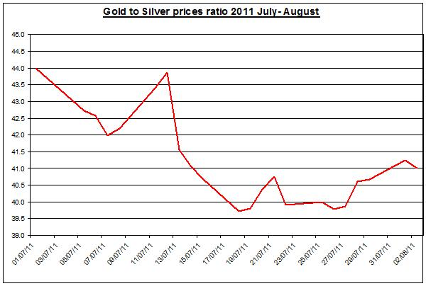 Gold prices forecast & silver price outlook ratio 2011 August 3