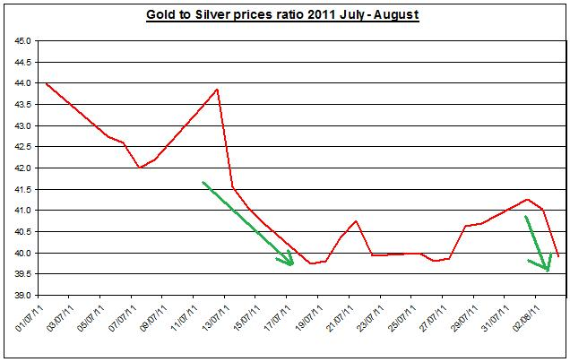 Gold prices forecast & silver price outlook ratio 2011 August 4