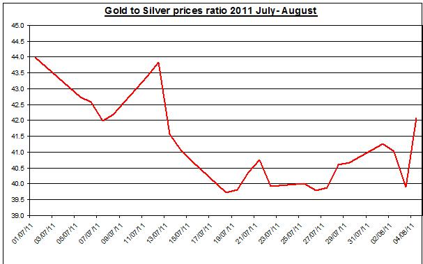 Gold prices forecast & silver price outlook ratio 2011 August 5