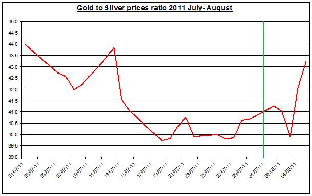 Gold prices forecast & silver price outlook ratio 2011 August 8