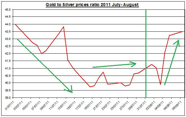 Gold prices forecast & silver price outlook ratio 2011 August 9