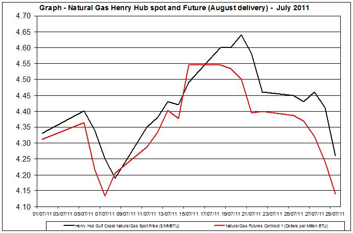 Natural gas spot price future (Henry Hub) July 2011 August 3