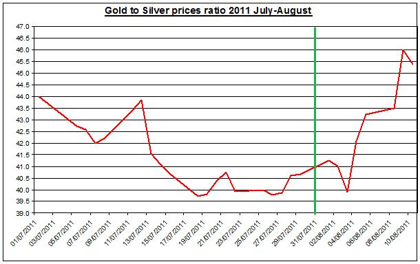 ratio Gold prices forecast & silver price outlook 2011 August 11