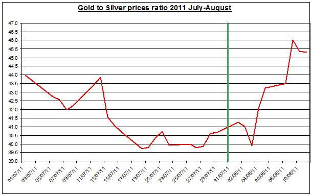 Ratio Gold prices forecast & silver price outlook 2011 August 12