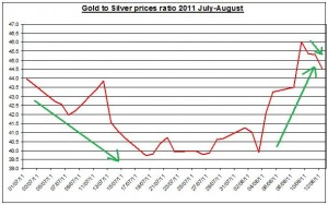 Ratio Gold prices forecast & silver price outlook 2011 August 15