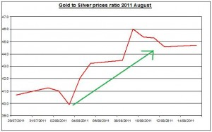 Ratio Gold prices forecast & silver price outlook 2011 August 16