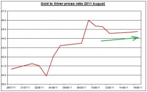 Ratio Gold prices forecast & silver price outlook 2011 August 17