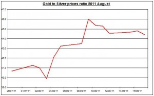 Ratio Gold prices forecast & silver price outlook 2011 August 18