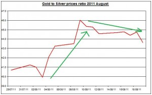 Ratio Gold prices forecast & silver price outlook 2011 August 22