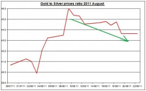 Ratio Gold prices forecast & silver price outlook 2011 August 23