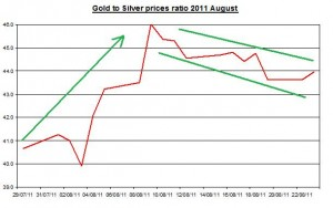 Ratio Gold prices forecast & silver price outlook 2011 August 24