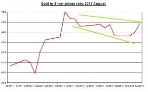 Ratio Gold prices forecast & silver price outlook 2011 August 25
