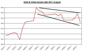 Ratio Gold prices forecast & silver price outlook 2011 August 26