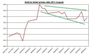 Ratio Gold prices forecast & silver price outlook 2011 August 29