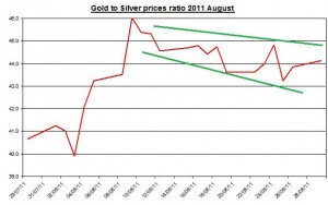 Ratio Gold prices forecast & silver price outlook 2011 August 30