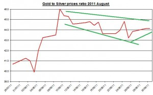 Ratio Gold prices forecast & silver price outlook 2011 August 31