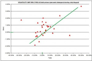 SCATTER Gold & Silver Prices and S&P500 VIX JULY AUGUST 2011 15 AUUGST