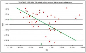 SCATTER Gold & Silver Prices and S&P500 VIX MAY JUNE 2011 15 AUUGST