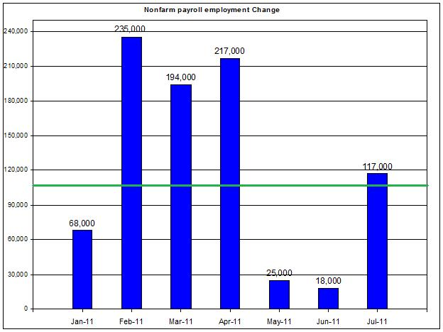 U.S. Nonfarm payroll employment up to JULY 2011 August 5 2011