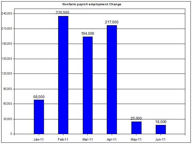 U.S. Nonfarm payroll employment up to June 2011 August 5 2011