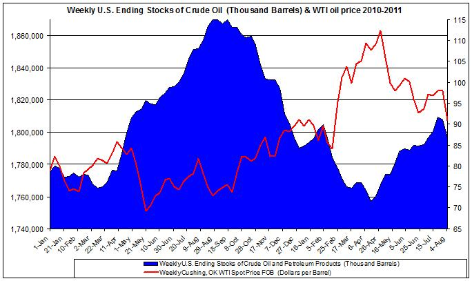 Weekly U.S. Ending Stocks Crude Oil and WTI spot oil price 2011 August 11