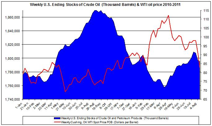 Weekly U.S. Ending Stocks Crude Oil and WTI spot oil price 2011 August 18