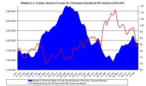 Weekly U.S. Ending Stocks Crude Oil and WTI spot oil price 2011 August 24