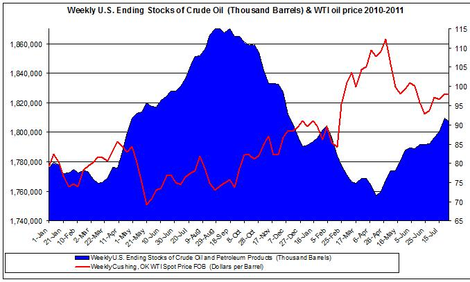 Weekly U.S. Ending Stocks of Crude Oil and WTI spot oil price 2011 August 3