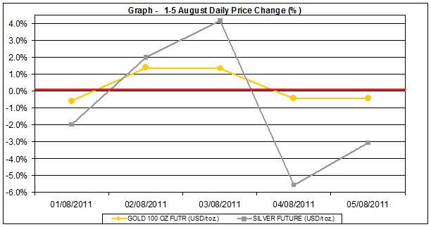 current gold prices and silver prices chart 1-5 August 2011 percent change