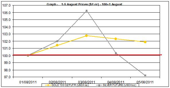current gold prices and silver prices chart 1-5 August  2011