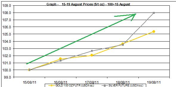 current gold prices and silver prices chart 15-19 August  2011