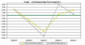 current gold prices and silver prices chart 22-26  August 2011 percent change