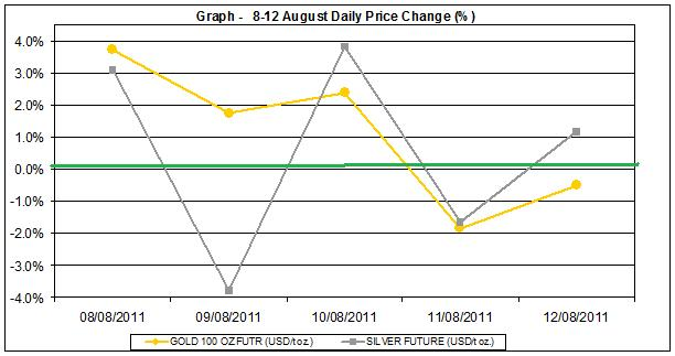 current gold prices and silver prices chart 8-12  August 2011 percent change