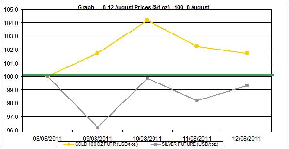 current gold prices and silver prices chart 8-12 August  2011