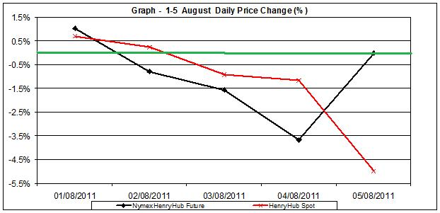 natural gas SPOT price chart - percent change Henry Hub  1-5 August 2011