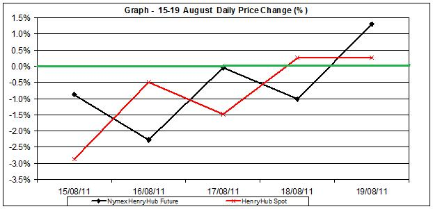 natural gas SPOT price chart - percent change Henry Hub  15-19 August 2011