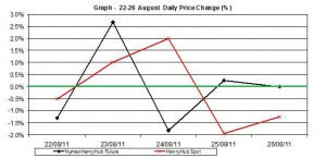 natural gas SPOT price chart - percent change Henry Hub  22-26 August 2011