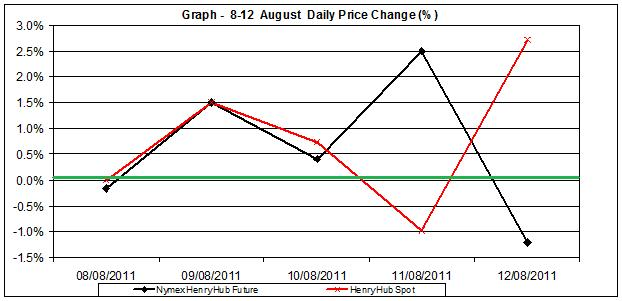 natural gas SPOT price chart - percent change Henry Hub  8-12 August 2011
