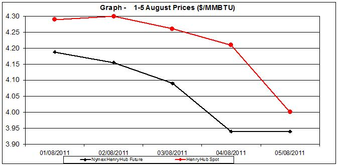 natural gas price Henry Hub chart -  1-5 August 2011
