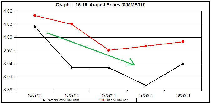 natural gas price Henry Hub chart -  15-19 August 2011