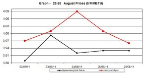 natural gas price Henry Hub chart -  22-26 August 2011