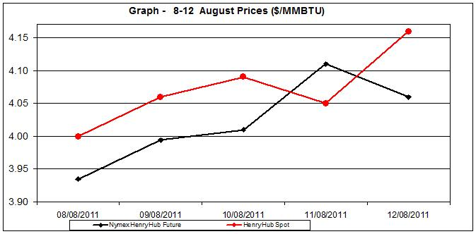 natural gas price Henry Hub chart -  8-12  August 2011