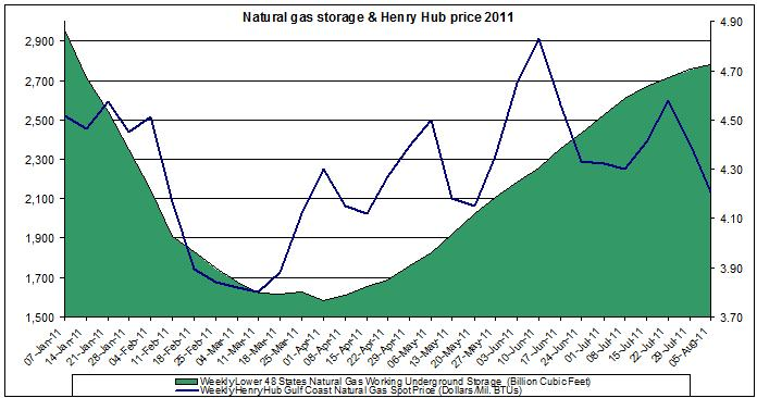 natural gas prices chart 2011 (Henry Hub Natural Gas storage 2011 August 12