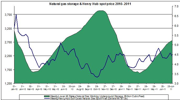 natural gas prices chart 2011 (Henry Hub Natural Gas storage 2011 August 5