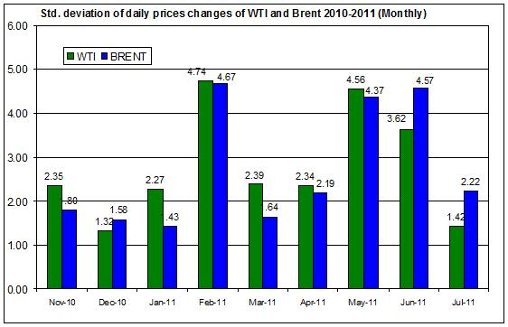 standard deviation of the spot oil prices  WTI and Brent spot oil 2010-2011 (Monthly) AUGUST 3