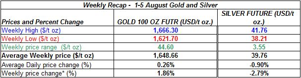 table Current gold prices and silver prices -  1-5 August  2011